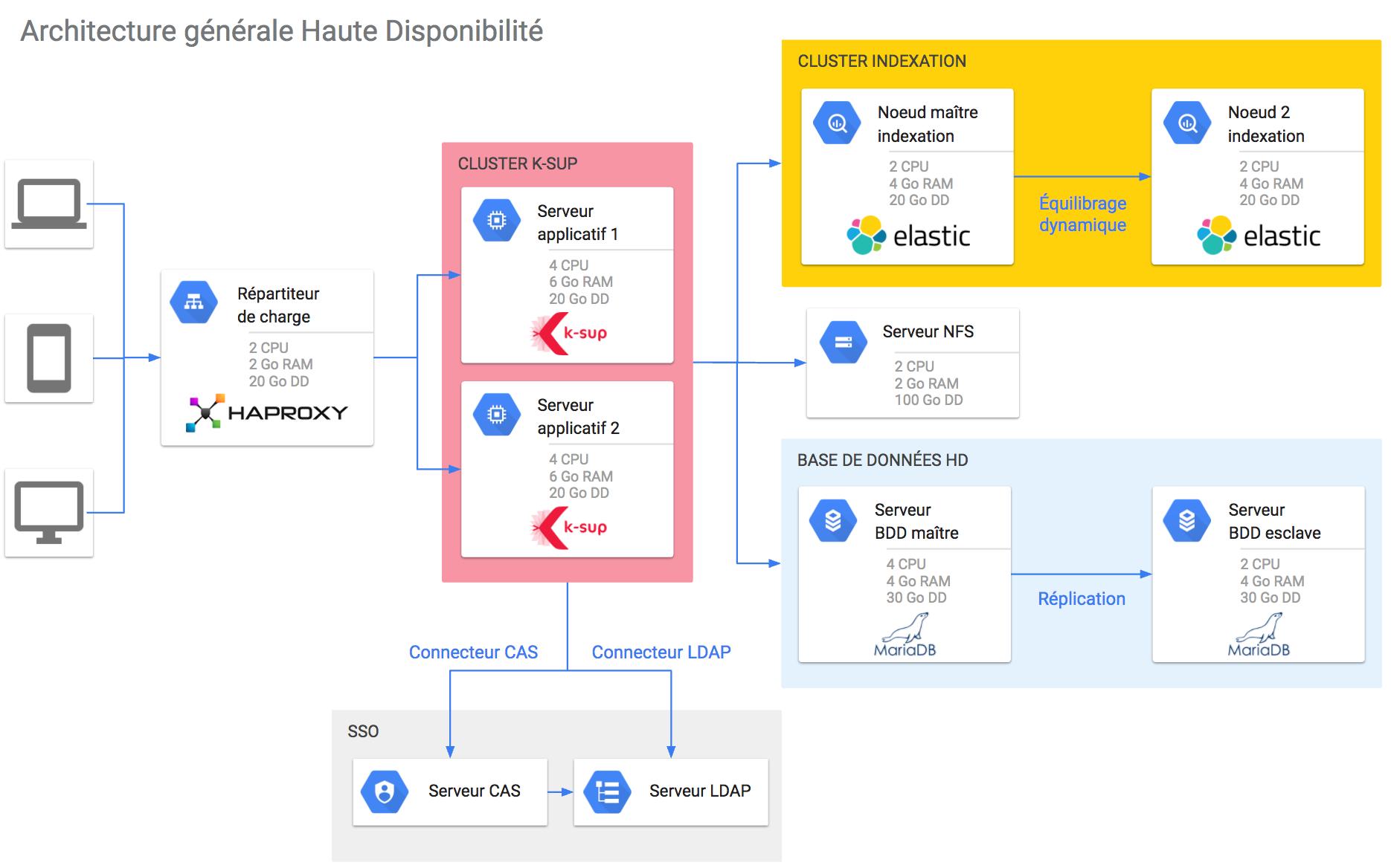 schéma d'architecture distribuée pour l'hébergement de K-Sup